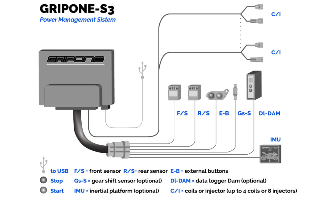 GRIPONE S3 connection