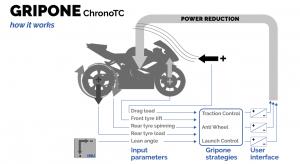 Gripone Chrono TC how it works