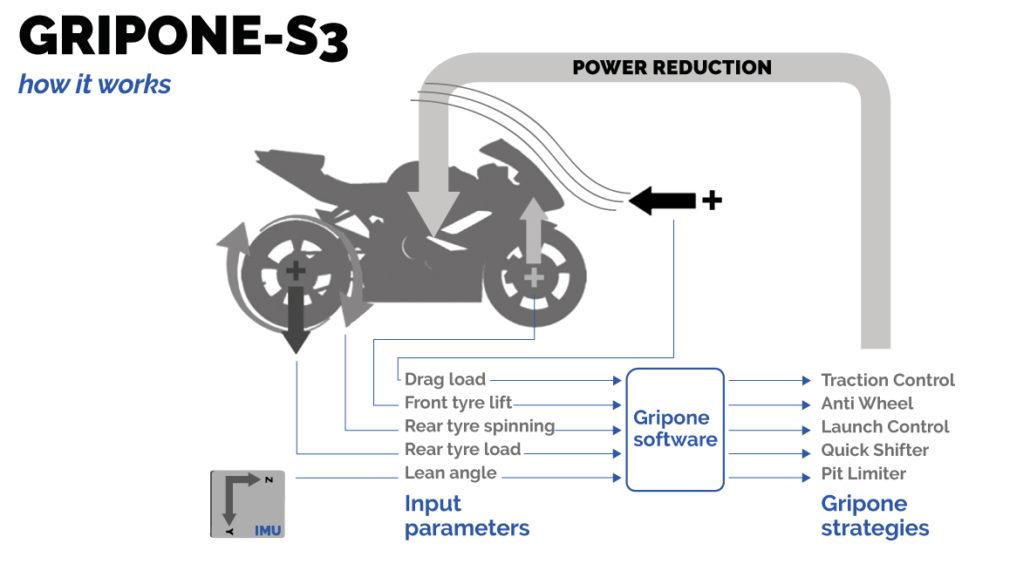 Gripone S3 how it works